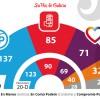 Resultados de LAS ELECCIONES DEL 26J EN ATARFE