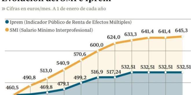 Salario Mínimo Interprovincial  e IPREM (Indicador Público de Renta de Efectos Múltiples) en 2016