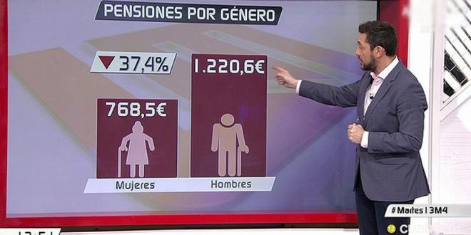 La brecha de género de las pensiones se reduce, pero es aún del 22%