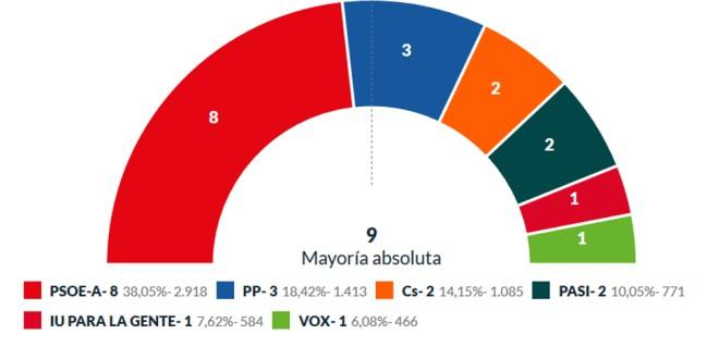 El PSOE recupera músculo en Atarfe y se queda a un concejal de la mayoría absoluta