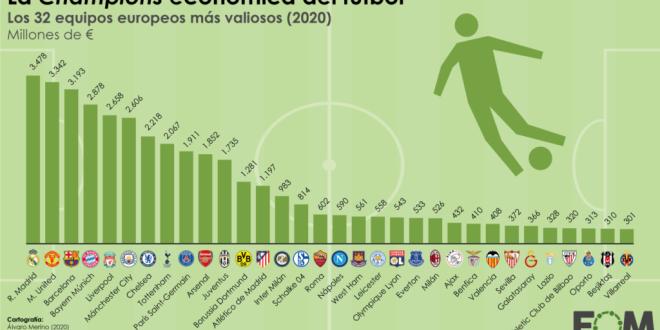 Los equipos de fútbol europeos más valiosos